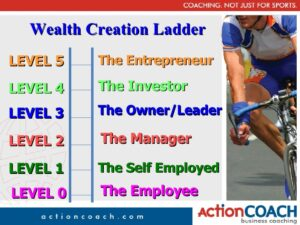 Entrepreneurial Ladder